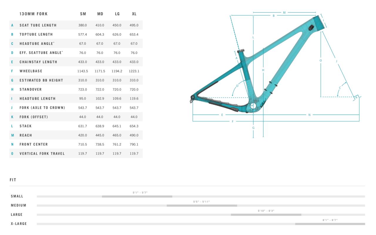 Geometría de la nueva gama Yeti ARC 2021